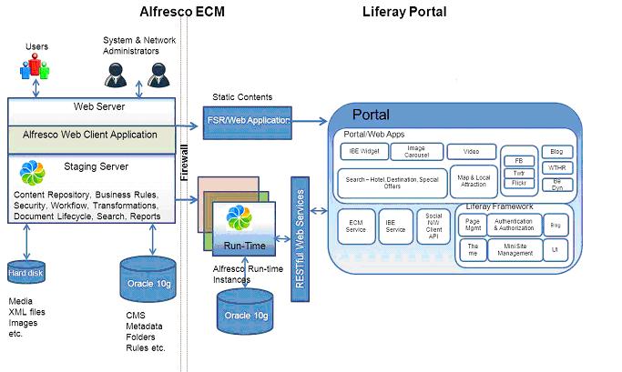Example of ICMP using Alfresco and Liferay via CIGNEX