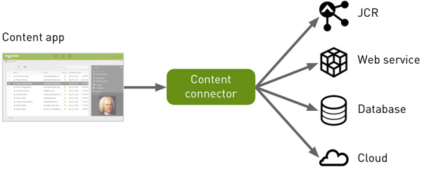 Content Connector for Enterprise Integration