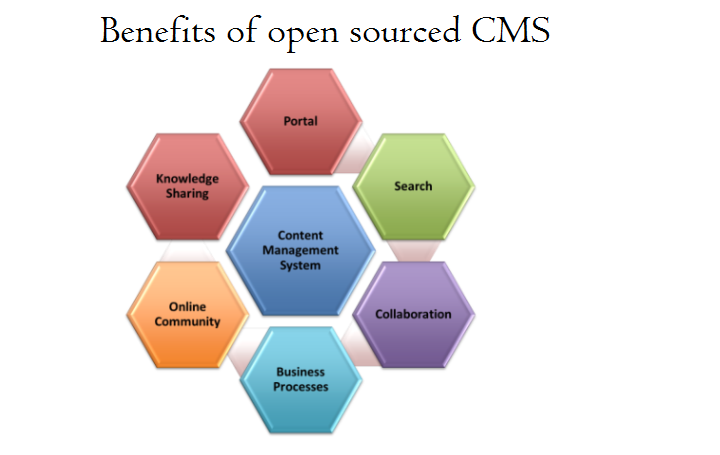 Benfits of open source CMS