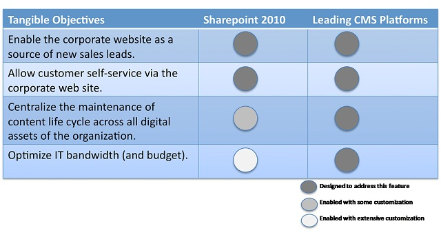 Sharepoint 2010 Vs. CMS - Tangible Objectives