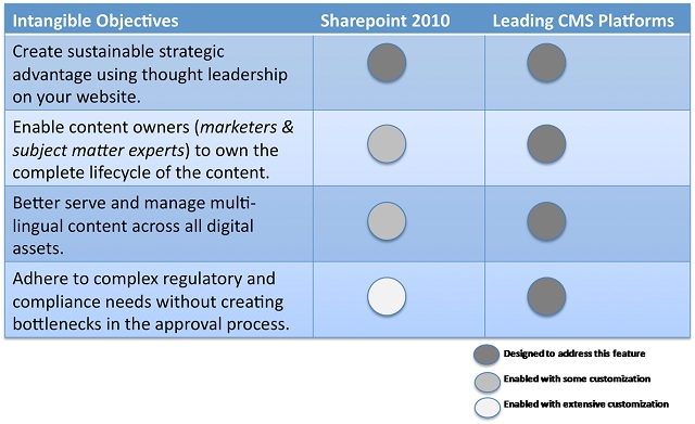 Sharepoint 2010 Vs. CMS - Intangible Objectives
