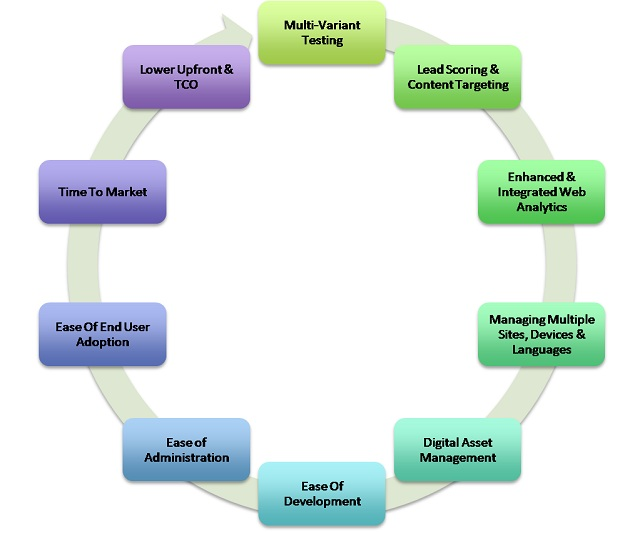 Core Capabilities Of CMS Platforms