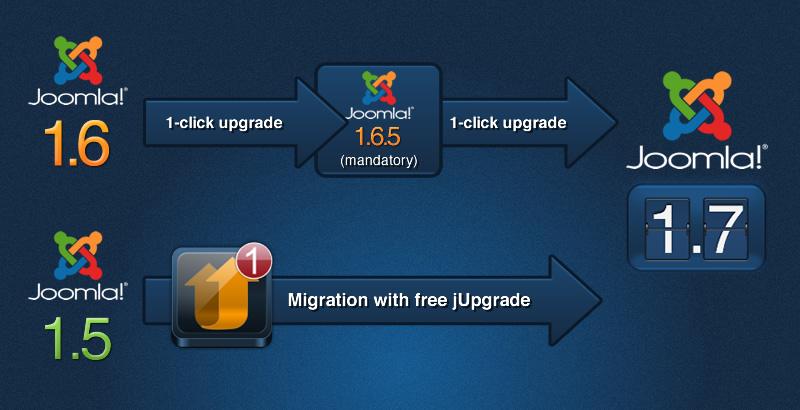 Joomla 1.7 Upgrade Path