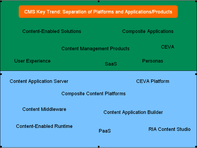 CMS Key Trend: Separation of Platforms and Applications/Products