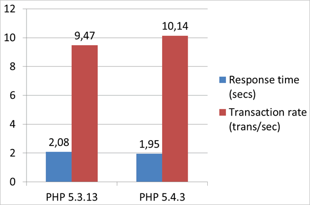 PHP 5.3 and 5.4 Comparison