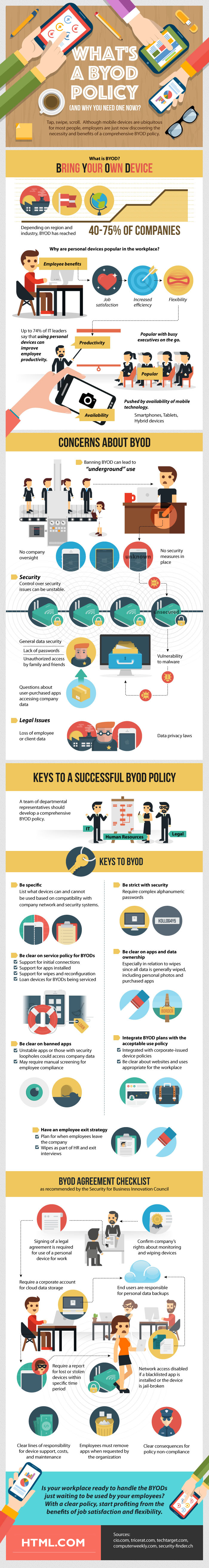 BYOD graphic provided by HTML.com