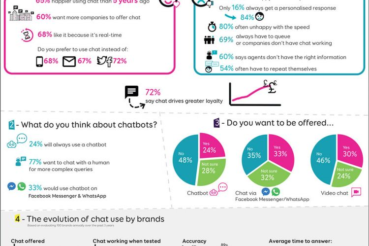 Eptica Infographic: The Changing Face of Chat