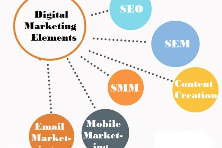 Digital Marketing elements - Image Source:- https://s22.postimg.cc/o98wmkacx/Digital_Marketing_Elements_that_Every_Business_Owner.jpg