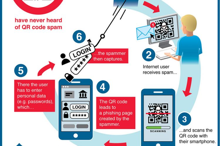 QR Code Spam Infographic