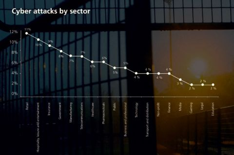 Cyber attacks by sector