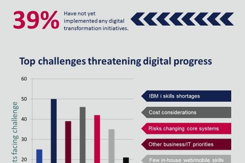 Challenges of going digital on IBM i Infographic
