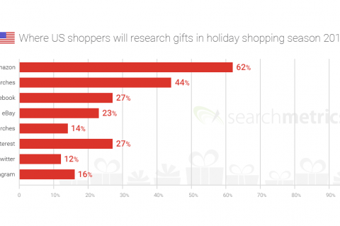 Searchmetric study: Gift sources 2015