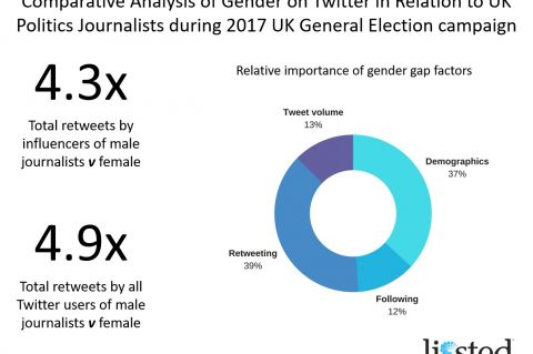Comparative Gender Analysis GE2017 Summary Graphic
