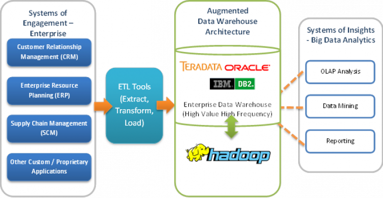 Data warehouse optimization with apache hadoop socpub for Hadoop 2 x architecture