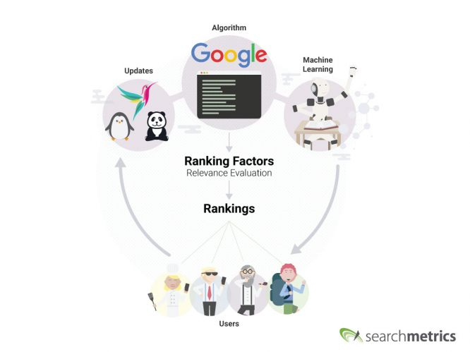 Ranking Factors Algorithm